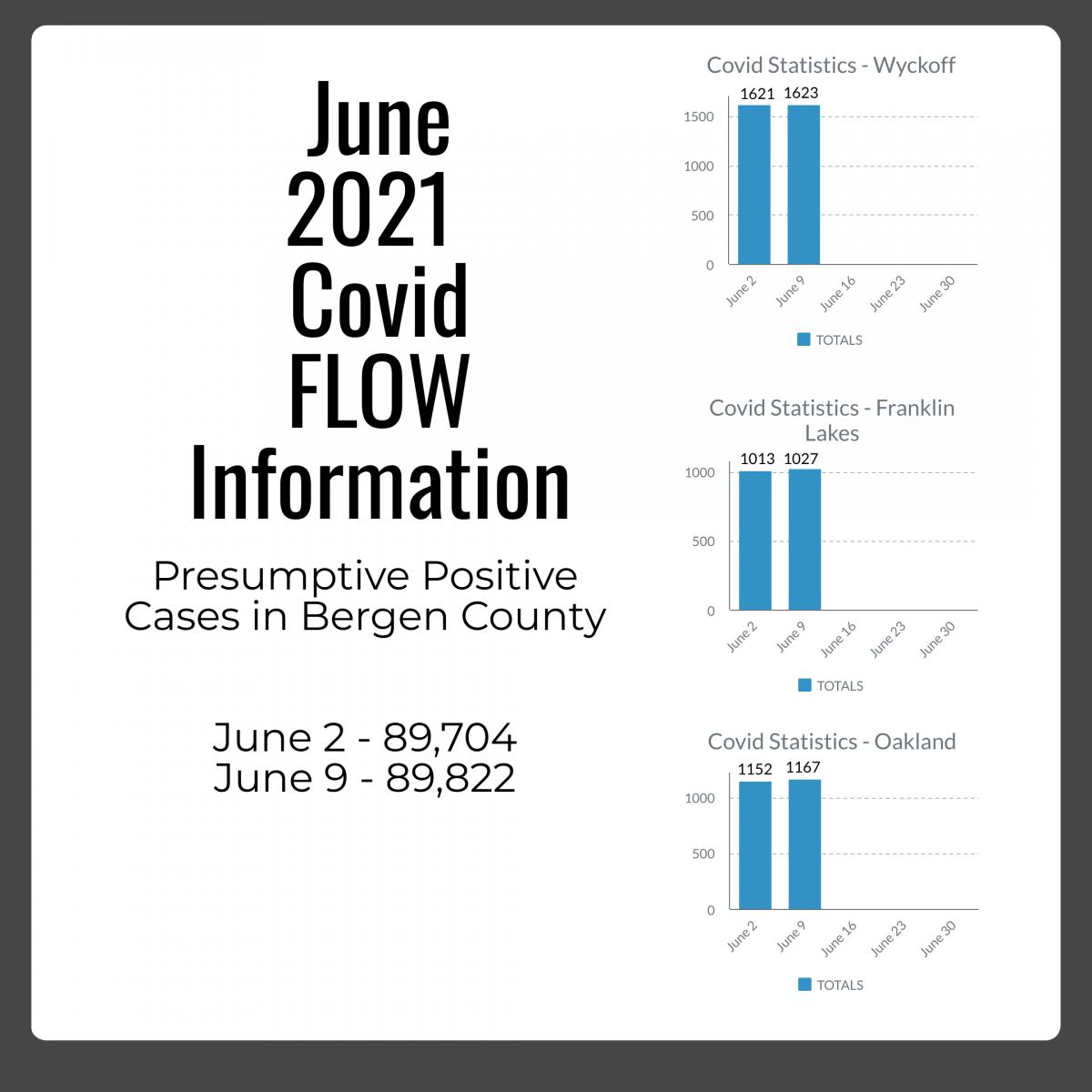 Covid Flow 06.09.21