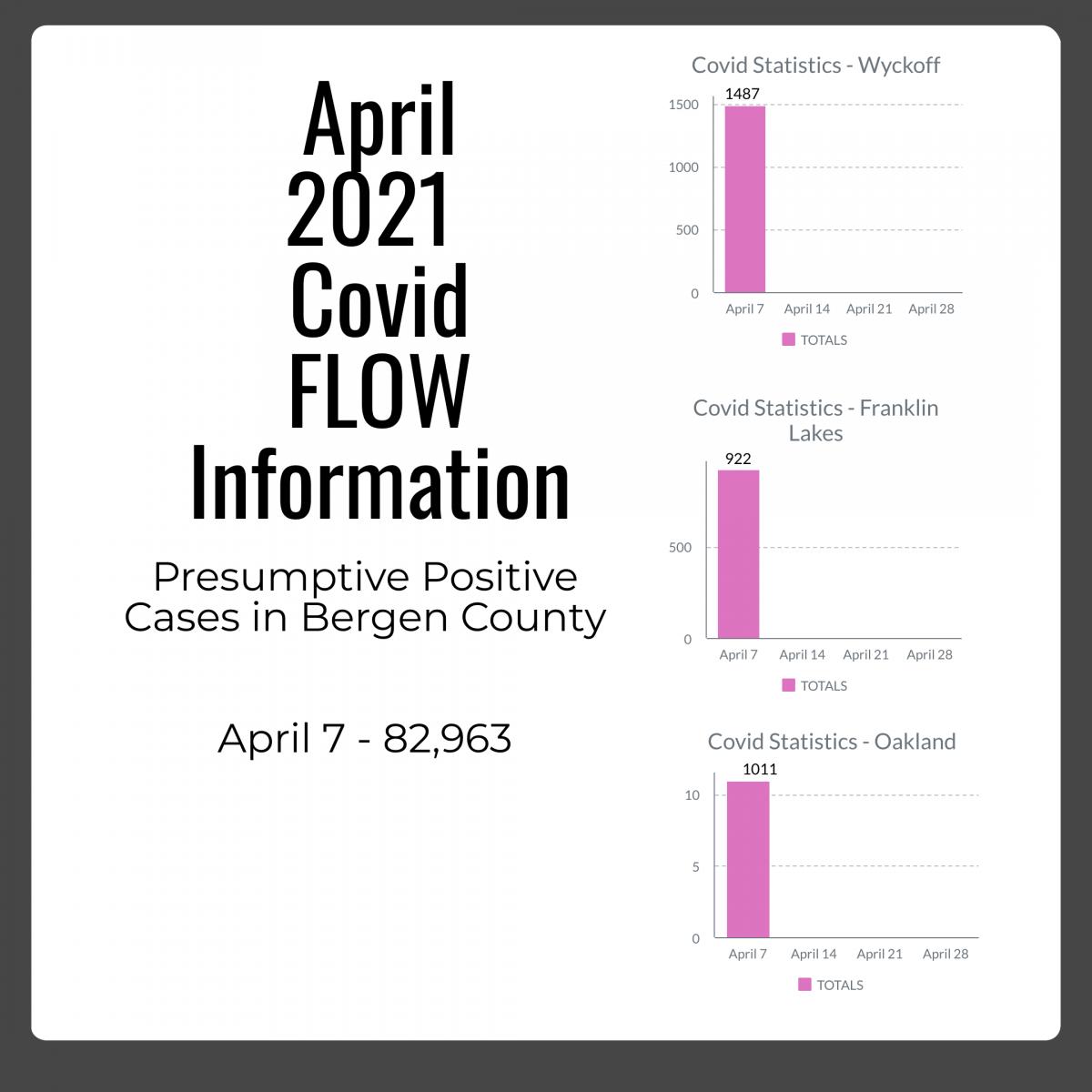 April 7th FLOW Covid Info