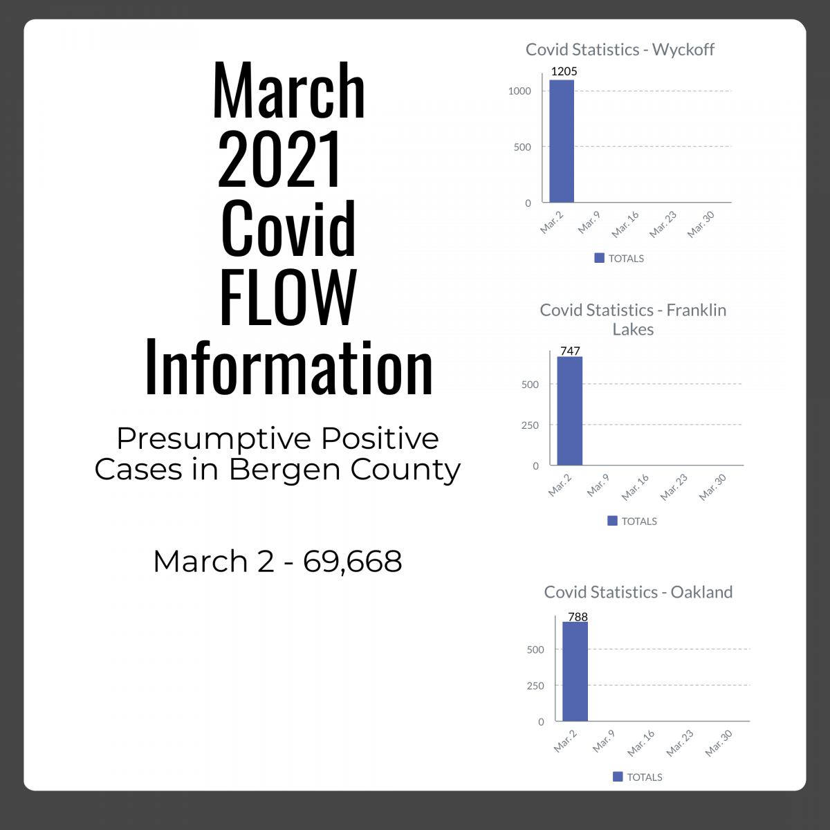 March week 1 Covid Numbers