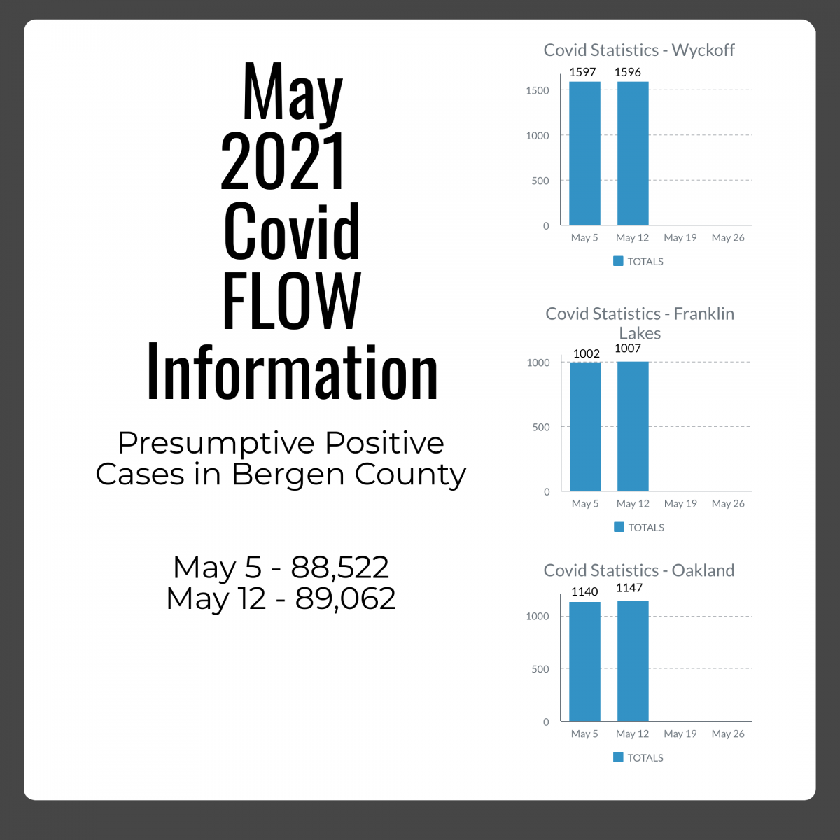 May 12th COvid FLOW Info