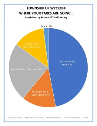 2019 Total Tax Levy Pie Chart